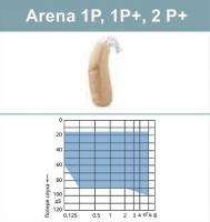 Слуховые аппараты Siemens серии Arena